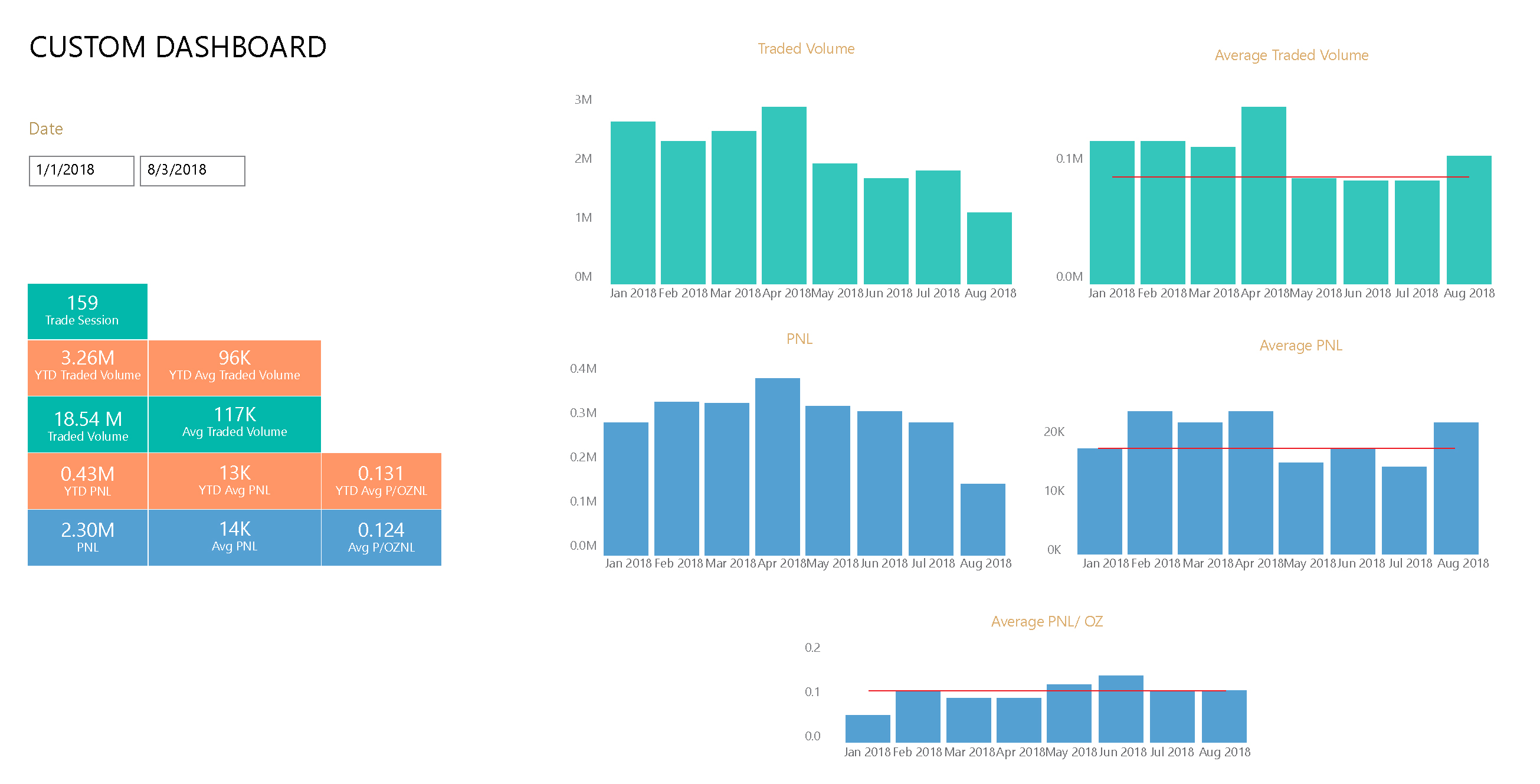 Custom Dashboards