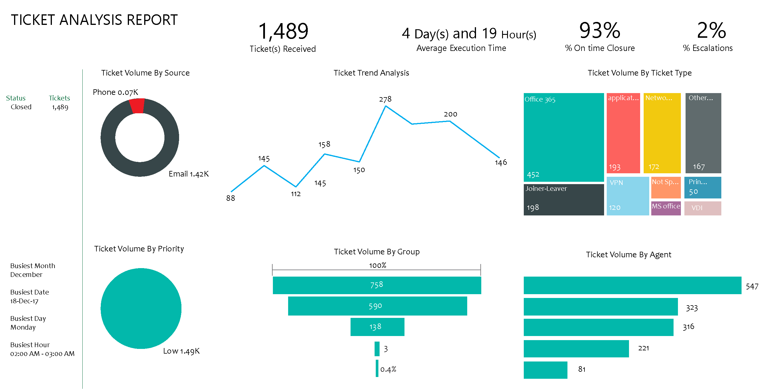 Ticket Analysis